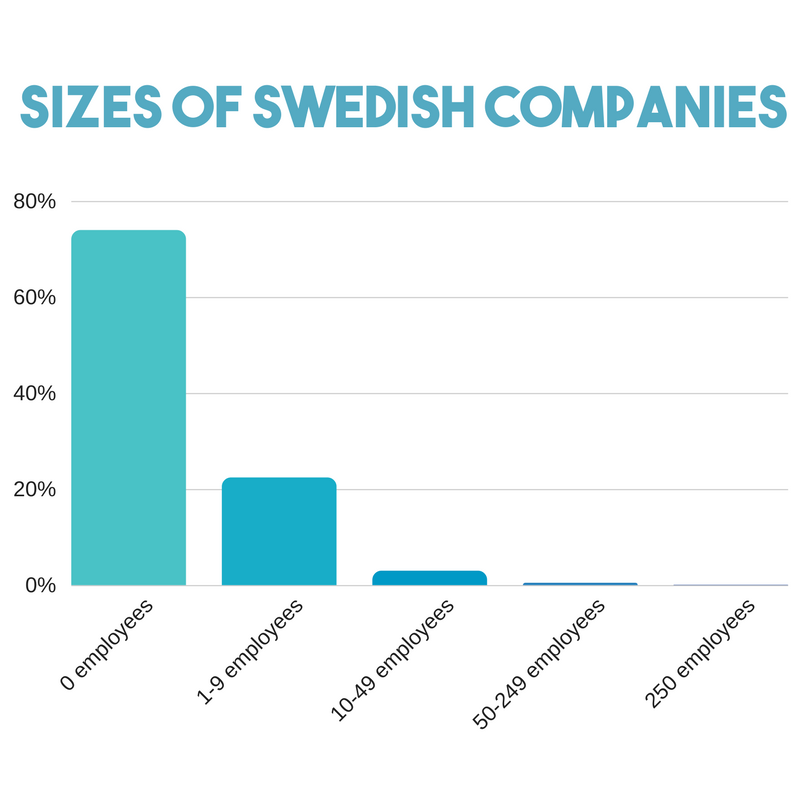 Graphs showing the frequency of Swedish companies depending on size