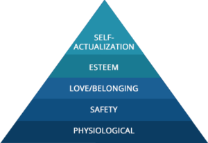 a pyramid with the key human needs as argued by Maslow: physiological, safety, love and belonging, esteem and self-actualization